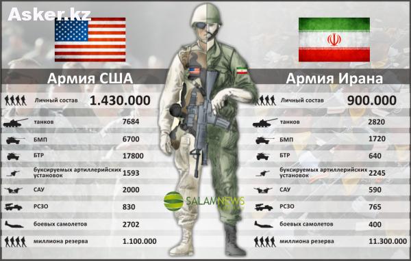 армия сша против армии ирана